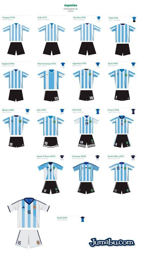 Selección de Fútbol Argentina – Historial Indumentaria en PNG | Jumabu! Design Tools - Vectorizados - Iconos - Vectores - Texturas