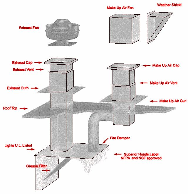 Diner Exhaust Range Hood Restaurant Hood Systems And