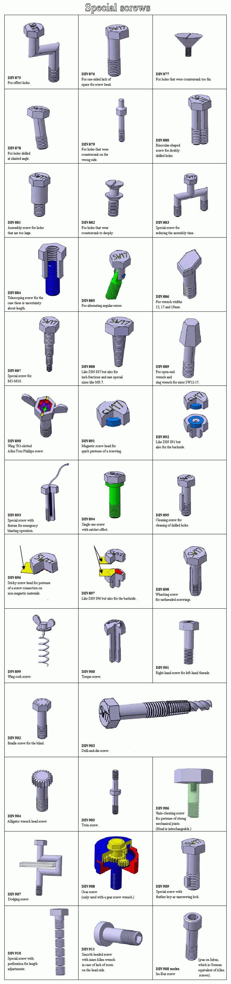 "Joke ""special screws"" chart – HomemadeTools.net"