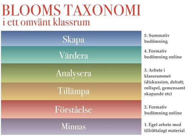 Blooms taxonomi i ett omvänt klassrum.