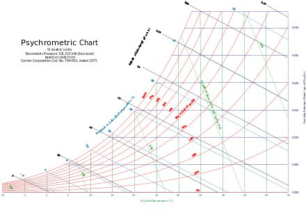 Psychrometrics Chart, can be used to find change in relative humidity based on temperature change. Better PDF at http://www.uigi.com/UIGI_IP.PDF
