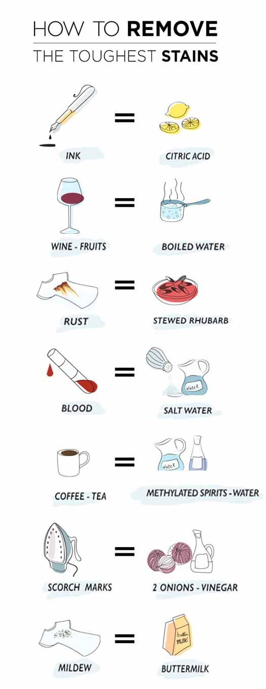PIN IT: A cheat sheet for how to remove tough stains with solutions that are common household items.