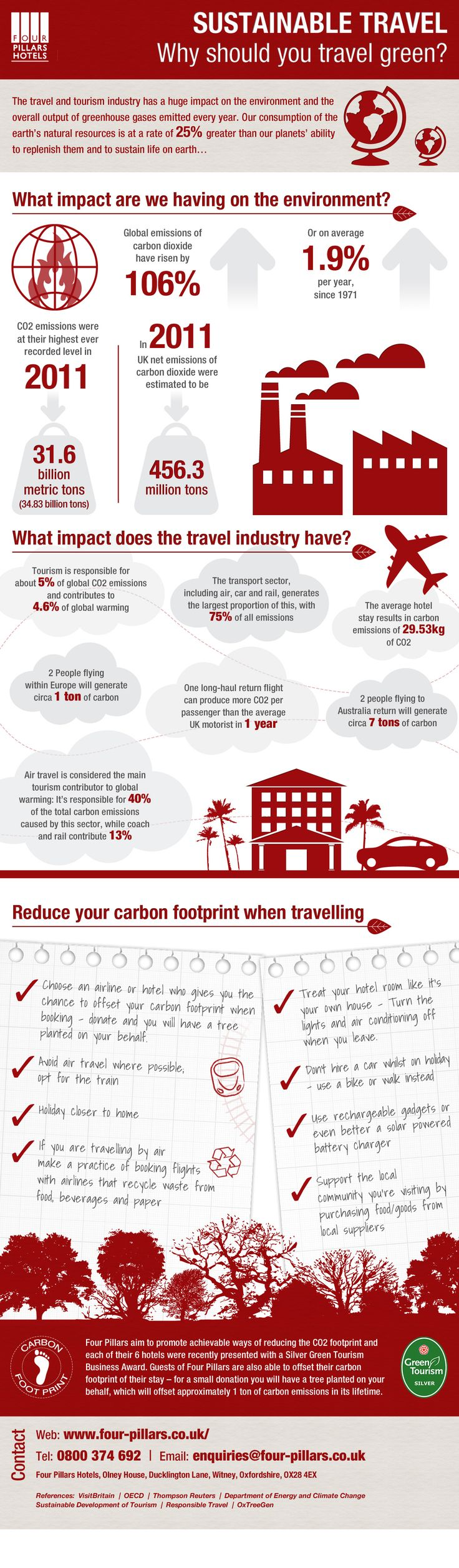 """Sustainable Travel"" infographic to investigate why indeed you should travel green, and how you can reduce your carbon footprint as you go."