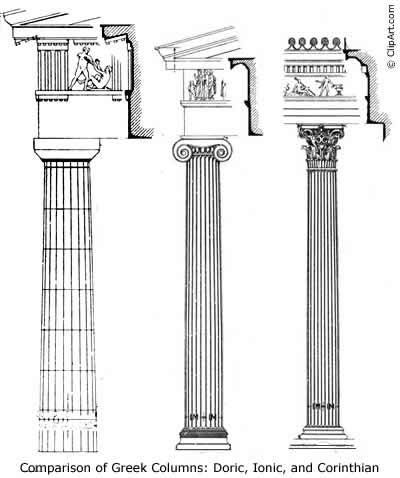 Three main styles of Greek temple columns; Doric (thick column, plain capital), Ionic (thinner column, scrolled capital) & Corinthian (even thinner column, capital decorated with ancuntusleaves). Corinthian was adopted by later Roman civilisations.