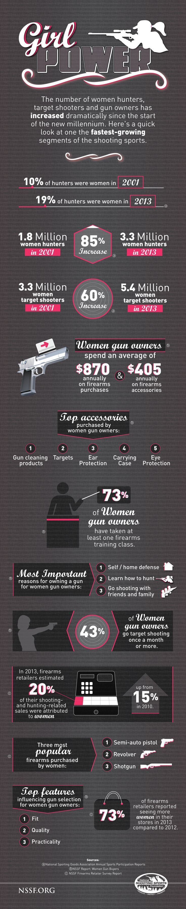 NSSF Infographic: Girl Power | Women And Guns | Hunting, Self Defense And Firearms Facts For Women by Gun Carrier at http://guncarrier.com/nssf-infographic-girl-power-women-guns/