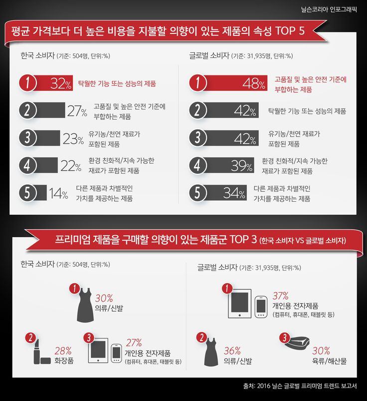 [NIELSEN KOREA INFOGRAPHIC]   닐슨, '2016 글로벌 프리미엄 트렌드 보고서' 발간 #nielsen #infographic #premium #premiumization #프리미엄 #트렌드 #trend