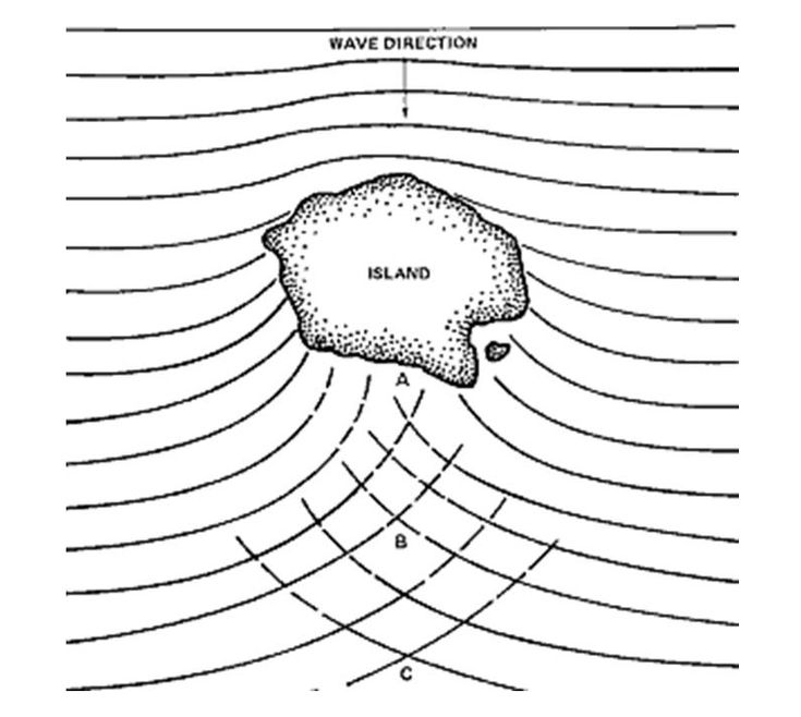 diagram of wave refraction around an island