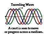 Traveling Waves vs. Standing Waves