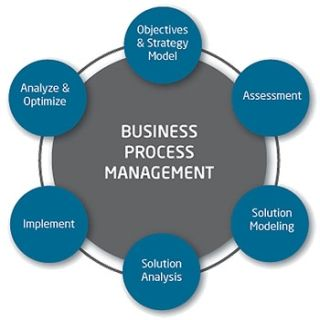 14 best business process management concepts images on pinterest what is business process management wajeb Gallery