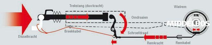 Hoe werkt een oplooprem? Als de trekauto vertraagt werkt een oplooprem. Doordat een aanhangwagen veel massa heeft, wil het zijn snelheid behouden en drukt het tegen de auto (oplopen). Het schuifstuk (deze zit aan de dissel bij de koppeling), schuift door het vertragen van de auto in en trekt aan de remkabels. De remvoeringen worden tegen de binnenzijde van de remtrommel gedrukt en de caravan of aanhanger remt.