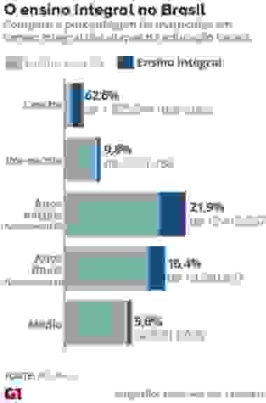 Compare as matrículas em tempo integral no ensino médio com as outras etapas da educação básica (Foto: Arte/G1)