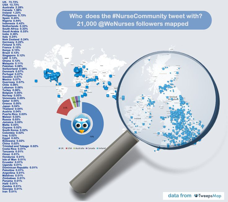 A view of the spread of followers of @WeNurses showing the global view of tweeters connecting, sharing, learning and supporting via twitter and the #nursecommunity