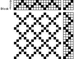 Block Design - Overshot