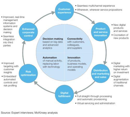 strategic planning process mckinsey pdf