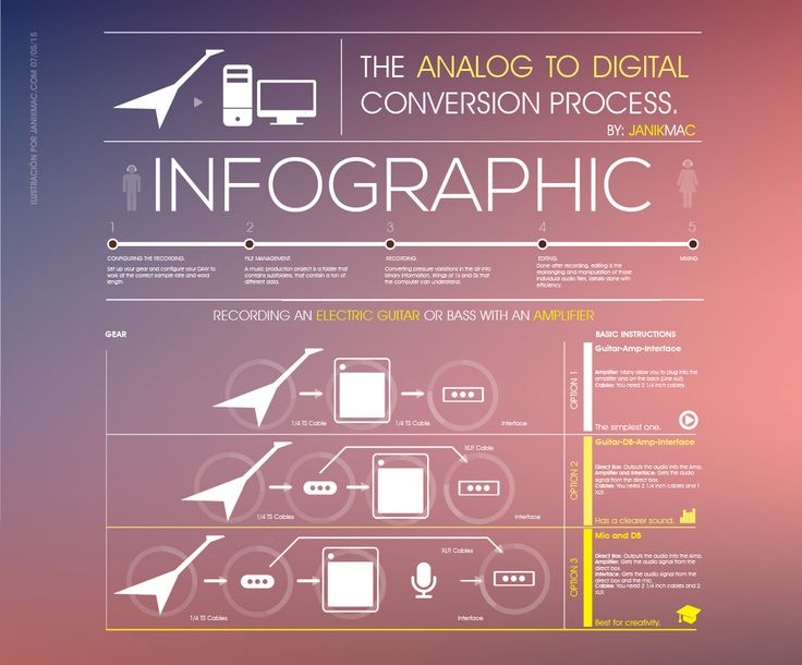 infografia-sobre-la-conversion-de-audio-analogico-a-digital.jpg (1235×1024)