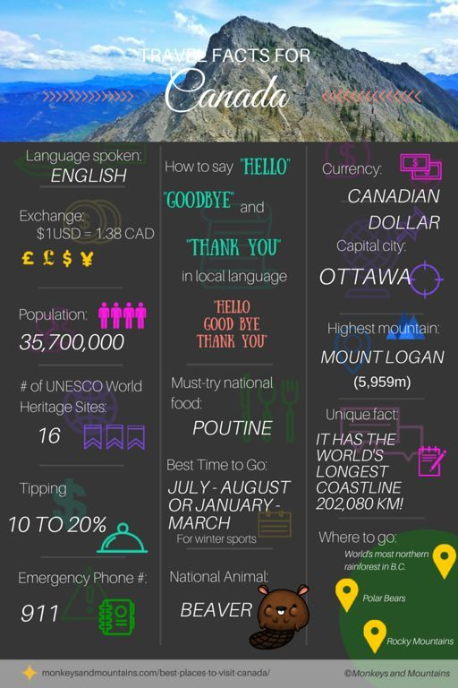 Travel information and travel tips for Canada - Infographic - The Best Places to Visit in Canada