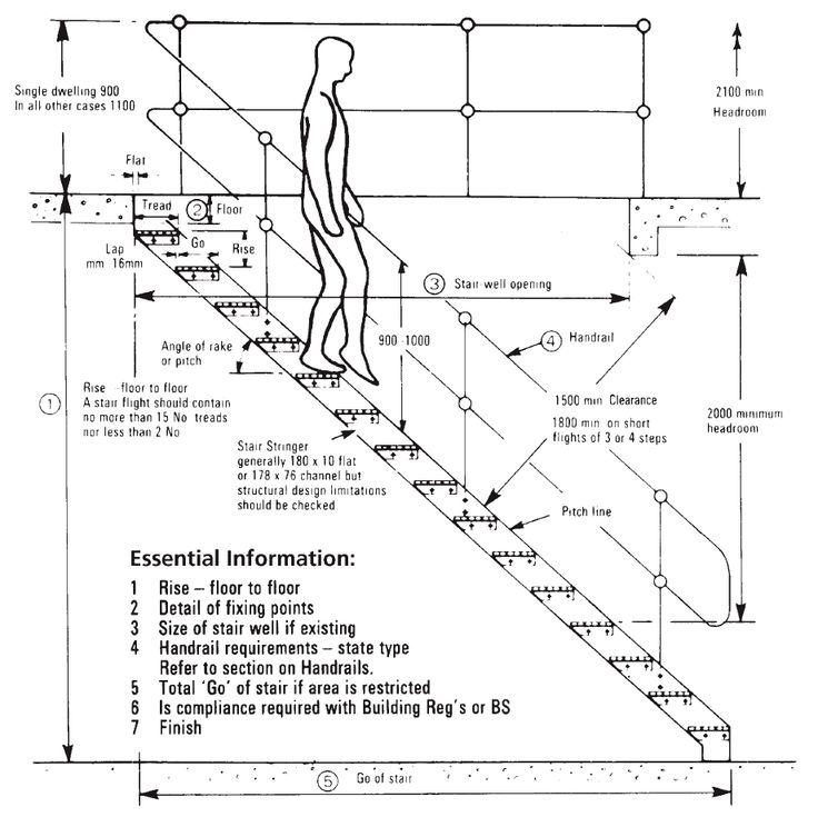Best Stair Layout Terms Industrial Platforms Guide 640 x 480