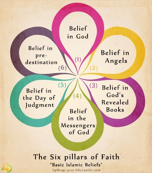 The Six pillars of faith
