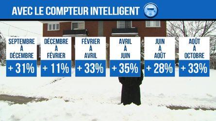 Recours collectif contre Hydro-Québec!!! signé et partager SVP | Atmosphère Citation