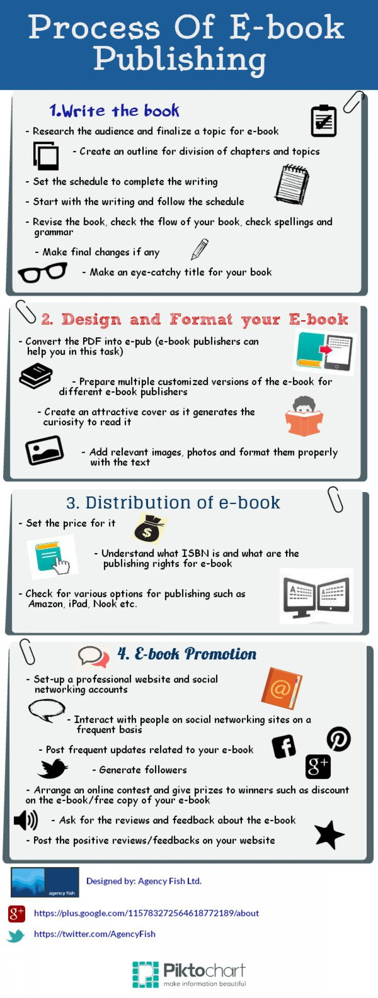 Process of #Ebook Publishing