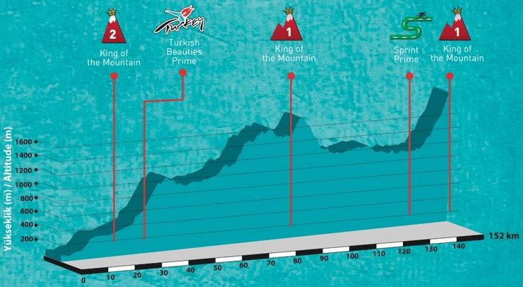 Tour of Turkey, 2012.