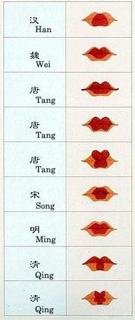 Infographic showing how women applied their lipstick in various shapes over the course of Chinese history, staring with the Han Dynasty on the top and going to the Qing Dynasty on the bottom.