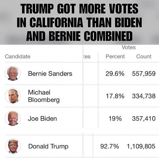 Veteran Texan In 2020 Candidate Veteran Bernie Sanders
