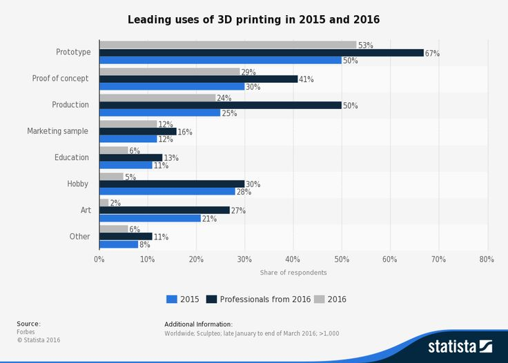 157 best IT News and Trends images on Pinterest Computer lab - buro zukunft trends modernen arbeitsplatz