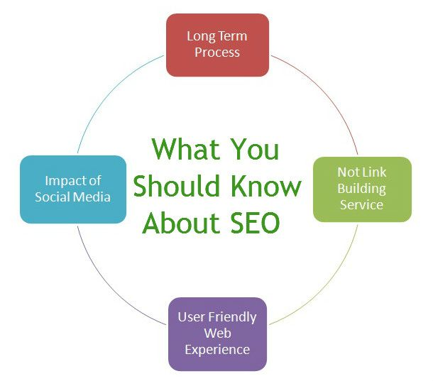 How to Choose Best SEO Company?