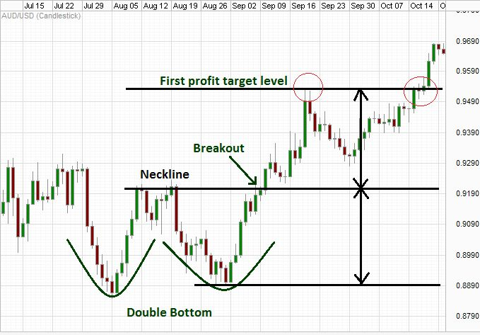 Double bottom breakdown. What goes up comes down and what goes down comes up. And if it goes down two times it may get you your favorite double bottom chart pattern. If its not your favorite, make it now. Learn the tips @ http://www.forexabode.com/forex-school/watch-out-for-patterns/double-bottom-chart-pattern/