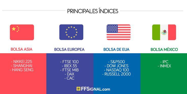 Índices: Un índice de bolsa es un promedio calculado de precios de acciones seleccionadas que representan un mercado o un sector concreto, por ejemplo: IPC, NASDAQ, DOW JONES, DAX, NIKKEI, entre otros.