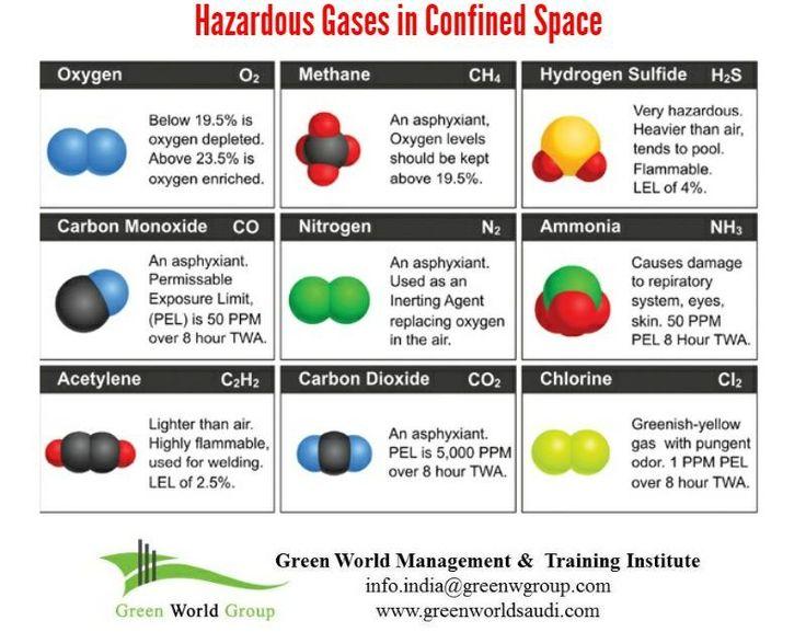 Image shows hazardous gases present in confined space. www.greenworldsaudi.com