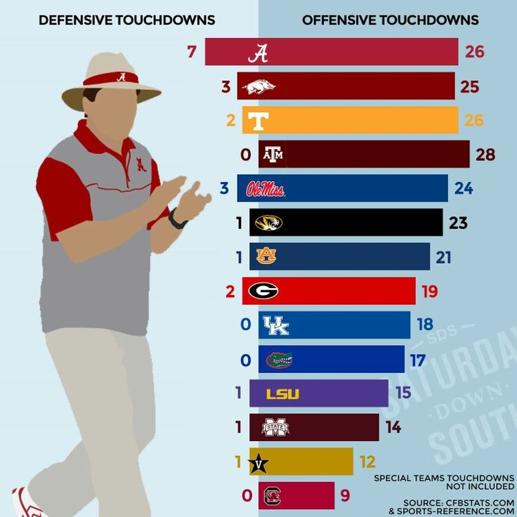 Rankings on Defense and Offense Touchdowns