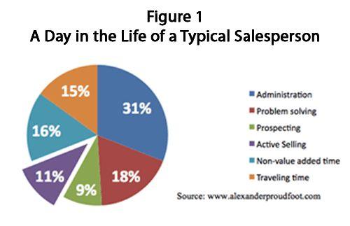 Hoe effectief en efficiënt is uw verkooporganisatie?