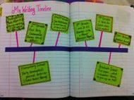 Writing Timeline- I'm so doing this in my Writer's Notebook! Just wish I could do it NOW!