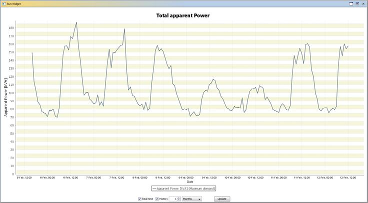 AggreGate #Building_Automation. Energy Usage Chart
