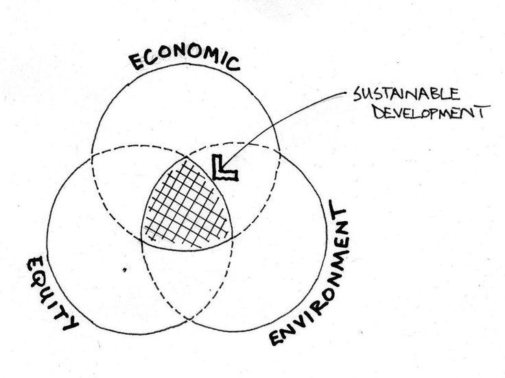 What is Sustainability? (scheduled via http://www.tailwindapp.com?utm_source=pinterest&utm_medium=twpin)