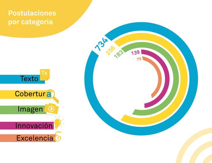 1.400 trabajos de 35 países compiten por el Premio Gabriel García Márquez de Periodismo #PremioGGM: http://bit.ly/1m3zC48