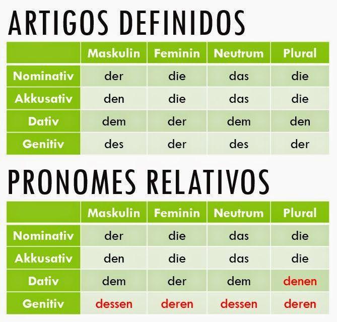Deutsch als Fremdsprache: Der, die, das ou DASS? Pronome relativo X conjunção integrante!