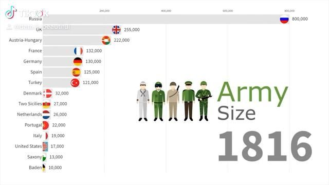 Largest Armies In The World 1816 2019 Video Data Folder The Big Data Age Computer Technology