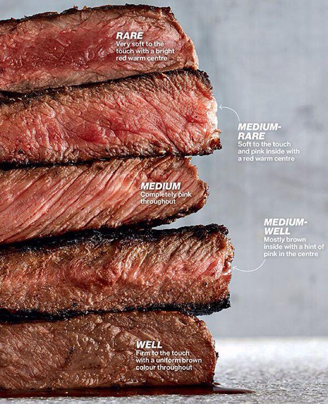 Еще разок вспомним все степени прожарки, в основной классификации их шесть: ✔️blue rare — стейк, прогретый до 46—49 °C сырое, но не холодное, мясо; ✔️rare — мясо, обжаренное снаружи и красное внутри. Стейк с кровью, прогретый до 49—55 °C; ✔️medium rare — стейк, доведенный до состояния отсутствия крови, с соком ярко-розового цвета, прогретый до 55—60 °C ✔️medium — стейк средней степени прожарки, со светло-розовым соком внутри, прогретый до 60—65 °C; ✔️medium well — достаточно прожаренный…