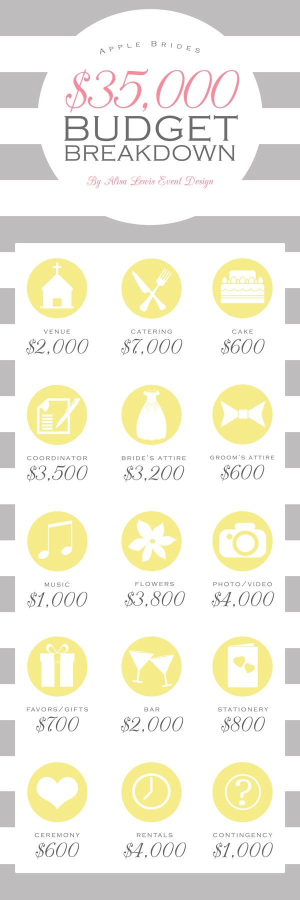 Budget Breakdown For A 35 000 Wedding