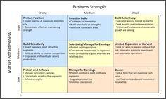 Strategic Product Management: Product Strategy Tools - GE/McKinsey Portfolio Matrix