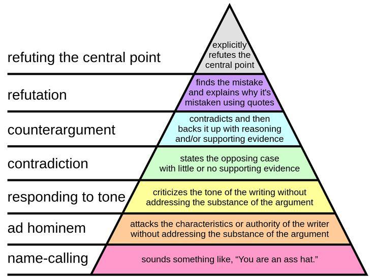 Paul Graham.- Hierarchy of Disagreement- Jerarquía de la discrepancia. Se puede ver la diferencia entre el mero insulto y la refutación cuidadosamente razonada.