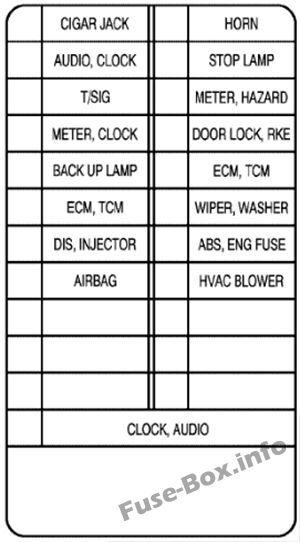 instrument panel fuse box diagram: chevrolet aveo (2002, 2003, 2004)