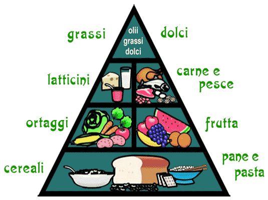 Oltre 25 fantastiche idee su piramide alimentare su - Cucine piramide ...