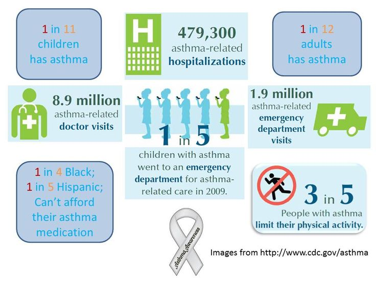 information about asthma Asthma — comprehensive overview covers symptoms, treatment of this chronic lung condition.