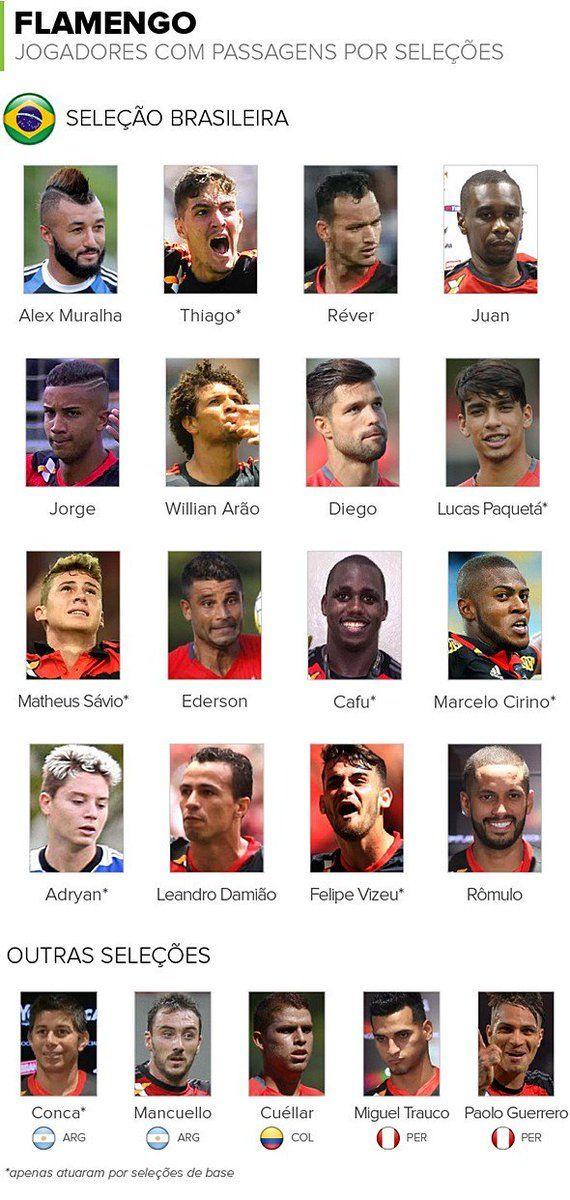 Defender seleções é normal no elenco do Flamengo: 21 dos 35 atletas já representaram suas respectivas pátrias.