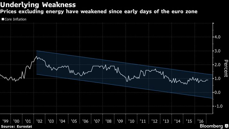Mario Draghihas left little doubt that he's not ready to accept euro-area inflation has truly returned, and a closer look at data from the 19-nation region helps explain his hesitation.