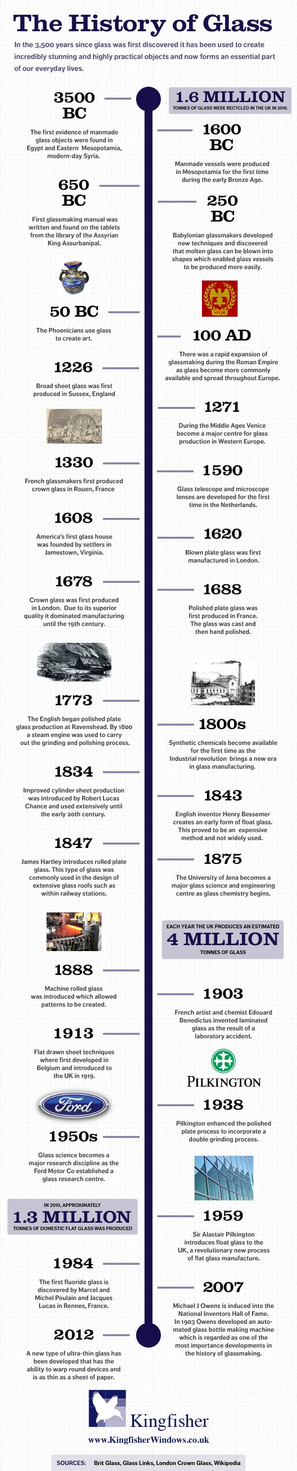 History of Glass Infographic